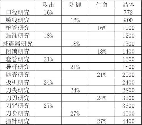 【捕鱼王】红警OL-装备研究大揭秘