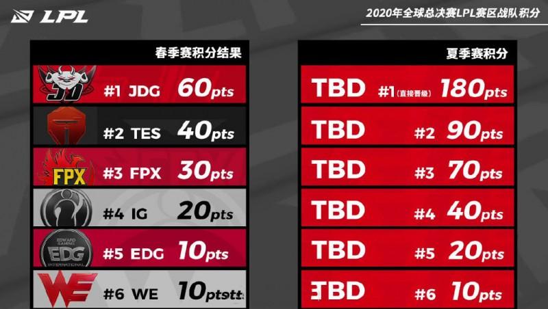 【捕鱼王】浅析LPL赛区S10参赛战队:四皇携手出征希望最大