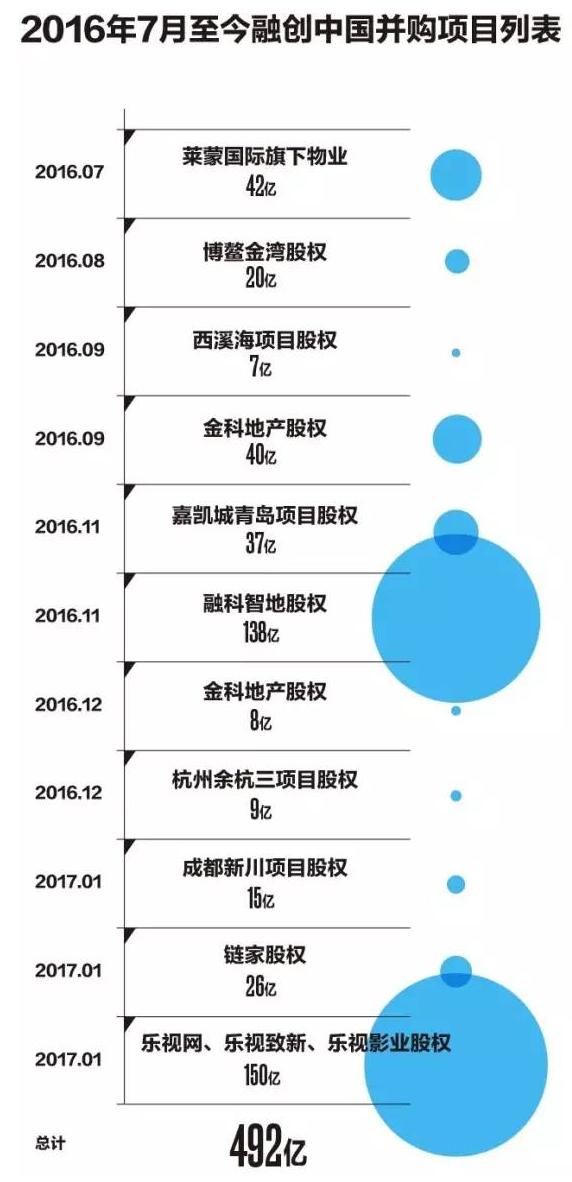 【捕鱼王】168亿救命钱36天敲定,扒一扒融创投资乐视的背后故事