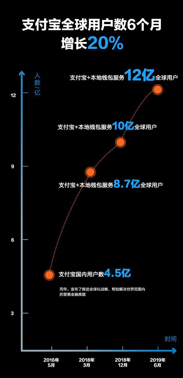 【捕鱼王】支付宝全球用户数超12亿 井贤栋:希望引领科技未来