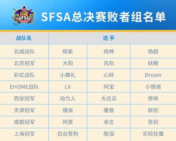 【捕鱼王】如何突出重围 《街头篮球》SFSA总决赛败者组分析