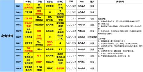【捕鱼王】《火影忍者:忍者新世代》岛龟试炼玩法攻略——阵容推荐!
