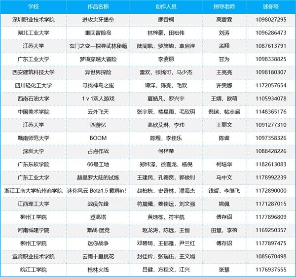 【捕鱼王】迷你世界全国高校游戏开发者大赛获奖名单公布